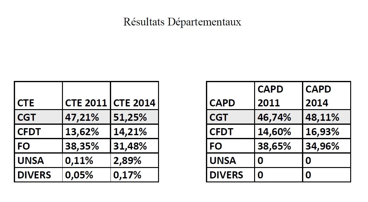 Résultats élections CGT Santé 04