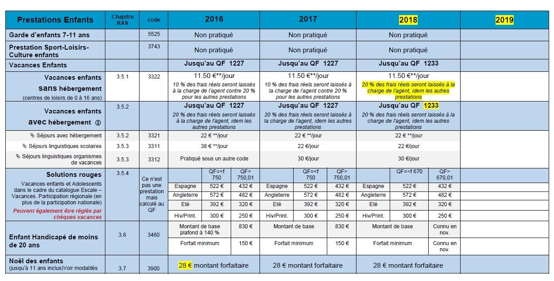 888. Prestations CGOS mise à jour janvier 2018 (p2)