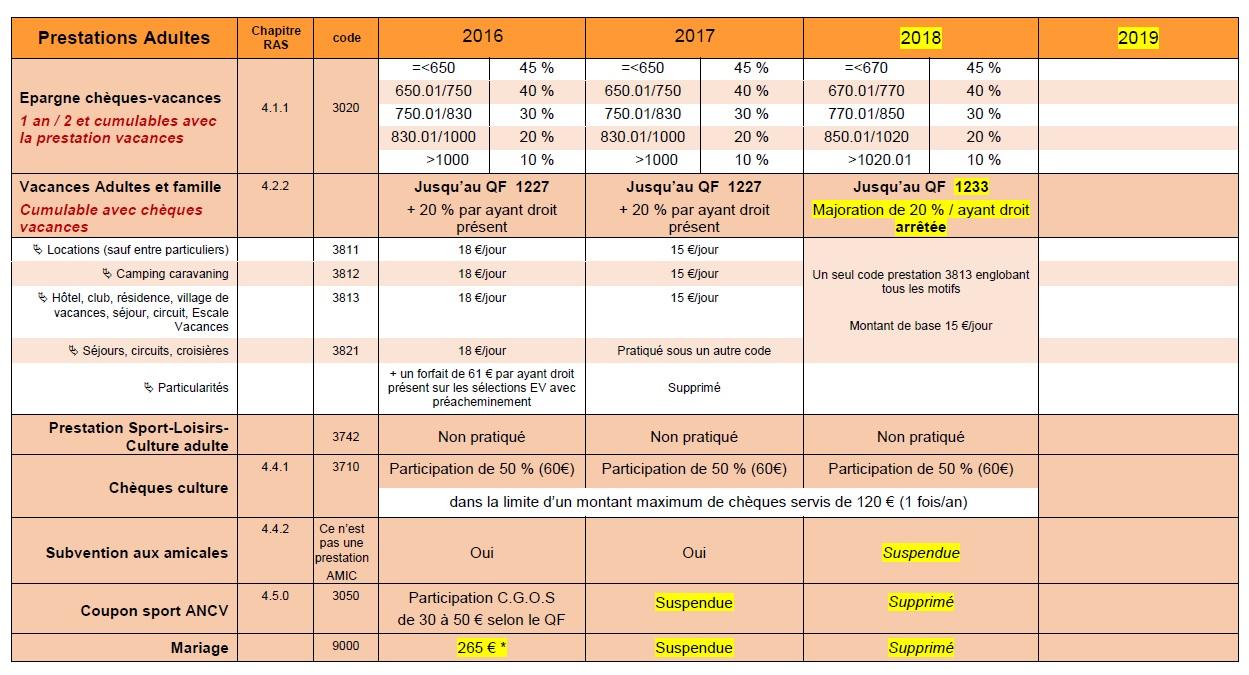 888. Prestations CGOS mise à jour janvier 2018 (p3)