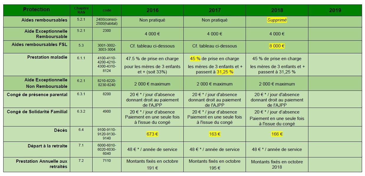 888. Prestations CGOS mise à jour janvier 2018 (p4)
