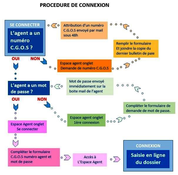 Info CGT CGOS Hôpital