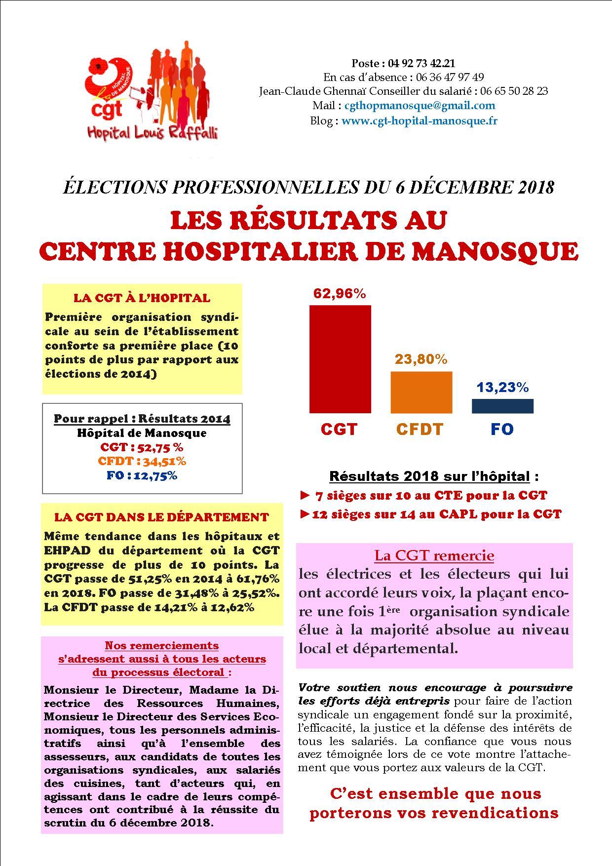 Tract Résultats Elections Hôpital de Manosque