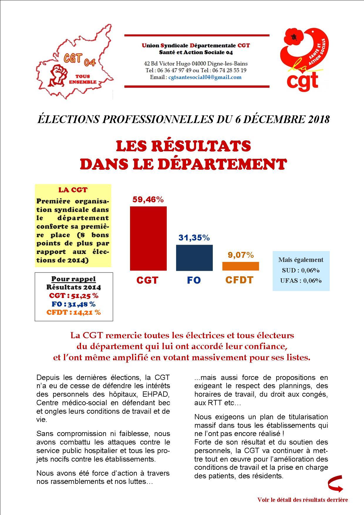 Tract Résultats Elections USD CGT santé 04 (1)