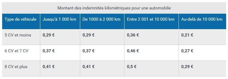 Indemnités kilométriques FPH 2019