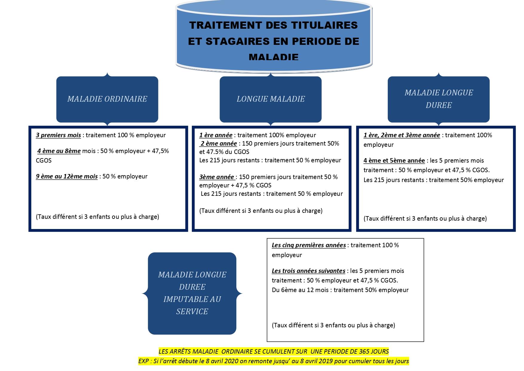 1322. Info CGT CGOS PACA - Traitement maladie (2 sur 2)